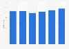 Umsatz von Ricola bis 2017