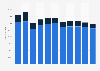 Plantilla de trabajadores de Nissan a nivel mundial por tipo de empleado 2010-2018