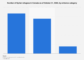 Number of Syrian refugees in Canada as of January 29, 2017, by entrance category
