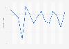 Rentabilidad del índice bursátil FTSE 100 2005-2015