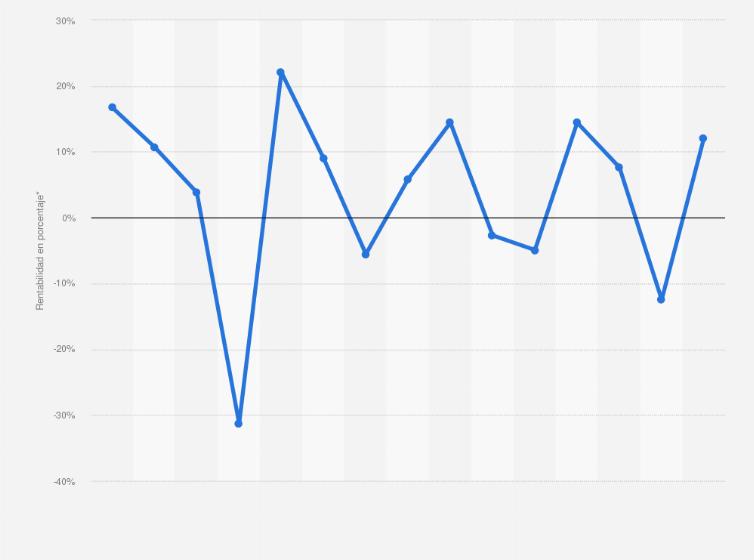 8b6815fc8a Evolución anual de la rentabilidad del índice bursátil FTSE 100 desde 2005  hasta 2015