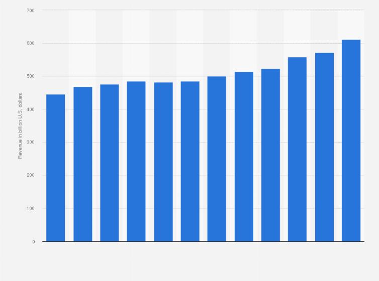 Walmart annual revenue 2012-2019 | Statista