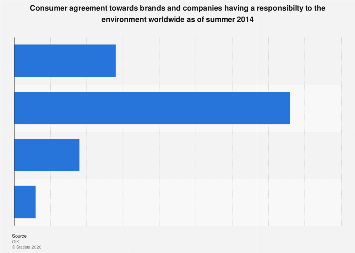 Global view of brands having to be environmentally responsible 2014