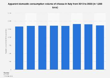 Italy: apparent domestic consumption volume of cheese 2013-2016