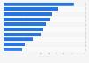 Digital advertising spending in Sweden 2015, by industry sector