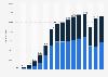 Anzahl der Geförderten des DAAD bis 2017