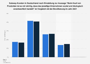 Umfrage unter Subway-Kunden zu soz./ökol. Verantwortung als Kaufkriterium 2018