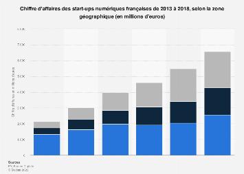 Croissance du chiffre d'affaires des start-ups digitales françaises par zone 2017