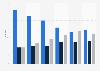 Part du chiffre d'affaires des start-ups digitales françaises par zone 2013-2015