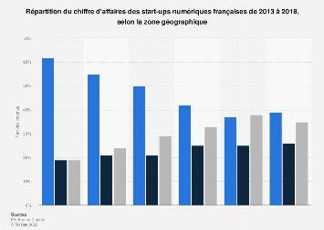 Part du chiffre d'affaires des start-ups digitales françaises par zone 2013-2017