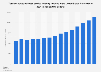 Total corporate wellness service industry revenue in the United States 2007-2021
