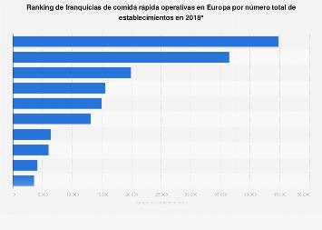 Principales franquicias del sector de la comida rápida Europa 2018