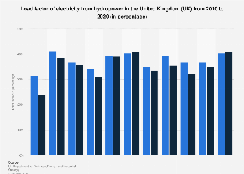 Load factor of electricity from hydropower in the United Kingdom (UK) 2010 to 2016