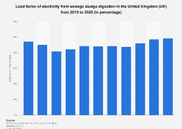 Load factor of electricity from sewage sludge digestion in the UK 2010-2018
