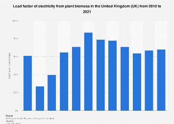 Load factor of electricity from plant biomass in the United Kingdom (UK) 2010-2017