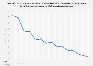 Ingresos trimestrales de tráfico de telefonía móvil en España 2013-2018