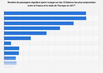 Transport aérien de passagers réguliers entre la France et l'Europe 2017