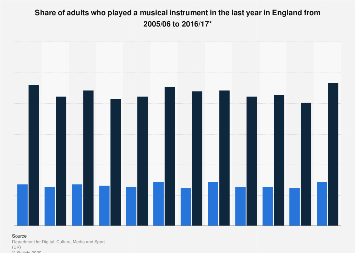 Adults playing a musical instrument in England 2005-2016