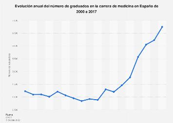 Número de graduados en medicina España 2000-2016