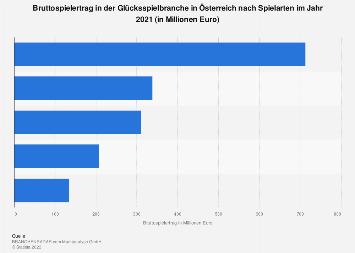 Bruttospielertrag in der Glücksspielbranche in Österreich nach Spielarten bis 2017