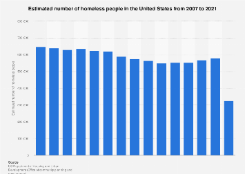 Estimated number of homeless people in the U.S. 2007-2018