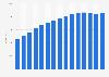 Private mobile subscription revenue in Sweden 2007-2017