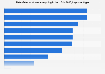 U.S. e-waste recycling rates, by product type 2015