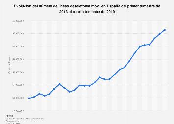 Cifra trimestral de líneas de telefonía móvil en España 2013-2018