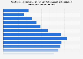 Polizeilich erfasste Fälle von Einbrüchen in Deutschland bis 2018
