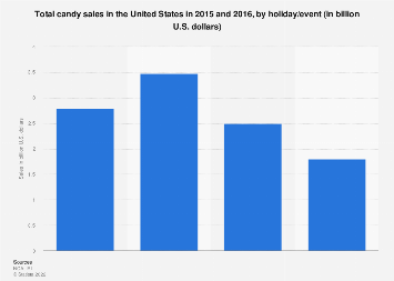 U.S. total candy sales 2015-2016, by holiday/event