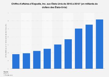Chiffre d'affaires d'Expedia aux États-Unis 2010-2018