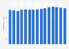 Average monthly mobile subscription revenue in Sweden 2007-2017