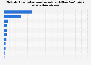 Número de afectados por el virus del Zika por CC. AA. en España en 2016