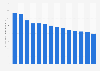 Average monthly mobile subscription revenue in enterprises in Sweden 2006-2018
