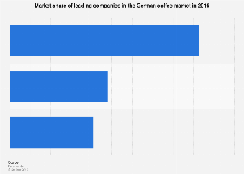 Market share of leading companies in the coffee market in Germany 2016