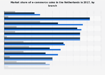 Market share of e-commerce sales in the Netherlands 2015, by branch