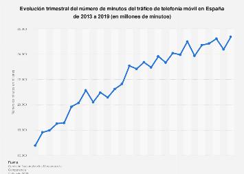 Número total de minutos del tráfico de telefonía móvil en España 2013-2018