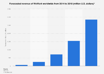 Forecasted revenue of WeWork worldwide from 2014 to 2018