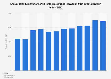 Sales turnover of coffee in Sweden 2006-2016
