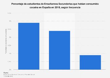 Prevalencia del consumo de cocaína entre adolescentes por frecuencia España 2018