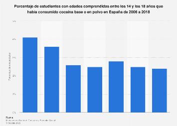 Prevalencia del consumo de cocaína en secundaria y bachillerato España 2006-2018