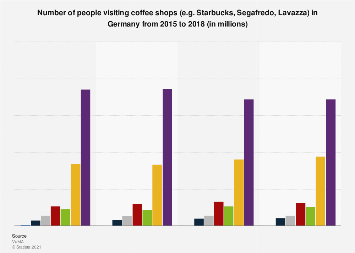 Frequency of visiting coffee shops (e.g. Starbucks) in Germany 2015-2018