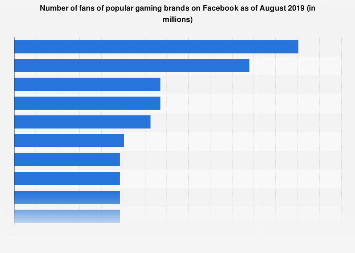 Leading gaming brands on Facebook 2018, by fans