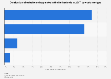 Distribution of website and app sales in the Netherlands 2017, by customer type