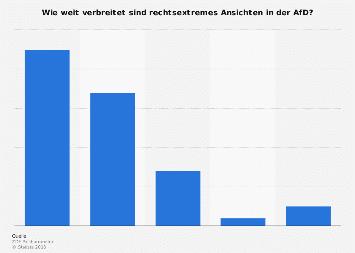 Umfrage zur Verbreitung rechtsextremistischer Ansichten in der AfD 2017