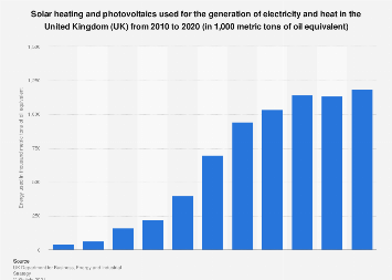 Solar energy used for electricity and heat generation in the UK 2010 to 2016