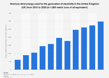 Onshore wind energy used for electricity and heat generation in the UK 2010 to 2016
