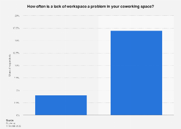 Frequency that lack of workspace is problem in coworking spaces 2016