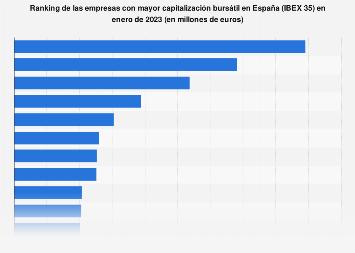 Capitalización del mercado de las empresas más grandes España a mayo de 2018