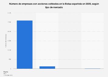 Número de empresas con acciones cotizadas en la Bolsa española en 2015, según mercado